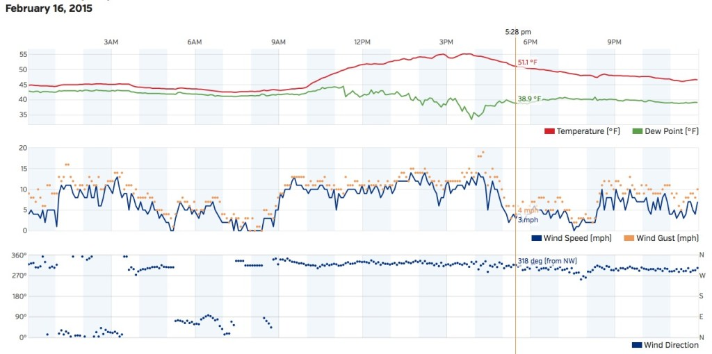 Wind history from Sail Sand Point Wunderground.