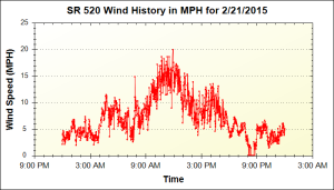 150221_520-wind