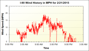 150221_I90-wind