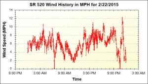 150222_520-wind