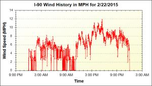 150222_I90-wind